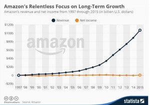 Amazon Kindle Sales Growth